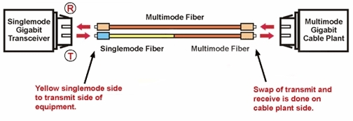 Mode Conditioning Patch Cable Cord Singlemode Multimode